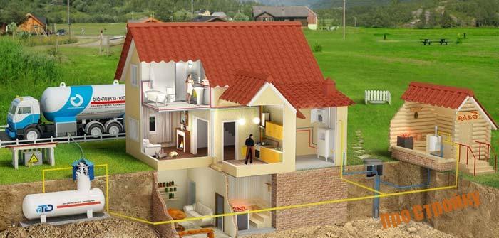 Проведение газа в дом